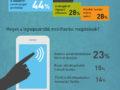 Hódít a készpénzmentes fizetés – infografika