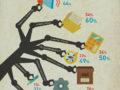 Van még tere az automatizációnak – infografika