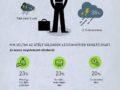 A nagy cégek mumusa a kiberbűnözés – infografika
