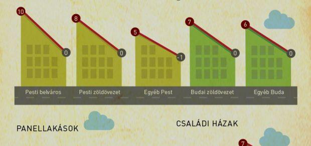 Trendforduló a lakáspiacon – infografika