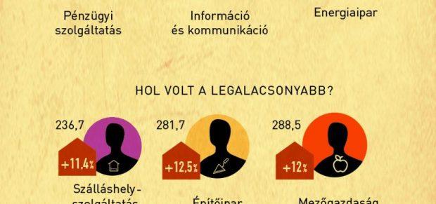 Erőteljesen nőttek a keresetek – infografika