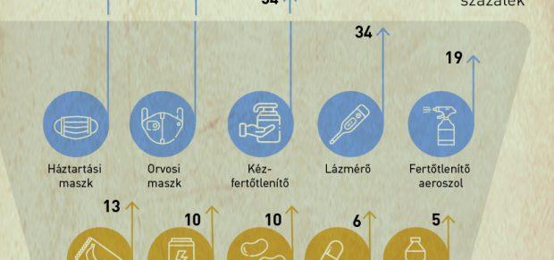 Infografika: A járványkamrák feltöltése