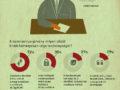 Általánossá vált a pesszimizmus a cégeknél