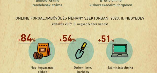 Rekordfélév az online piactéren – infografika