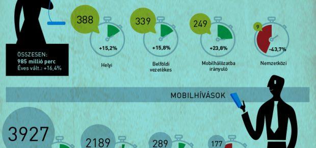 Felpörgött a telefonálás a karanténban – infografika