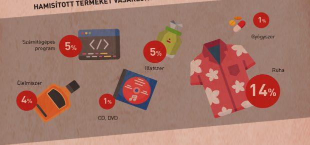 A nagy többség nem vesz hamisított termékeket – infografika