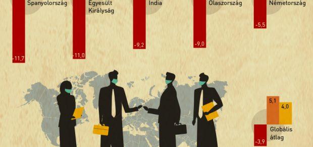 Az év végére utolérheti magát a világgazdaság – infografika