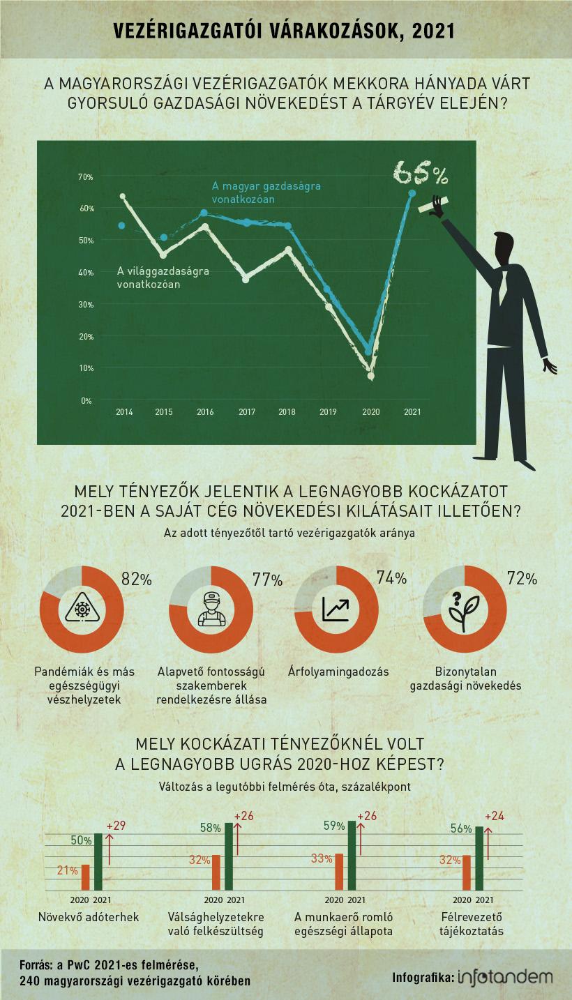 Kirobbanóan optimisták a cégvezetők – infografika