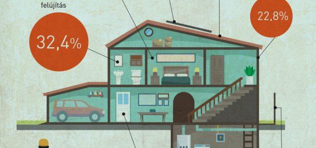 Félmilliónál több család újítaná fel otthonát – infografika