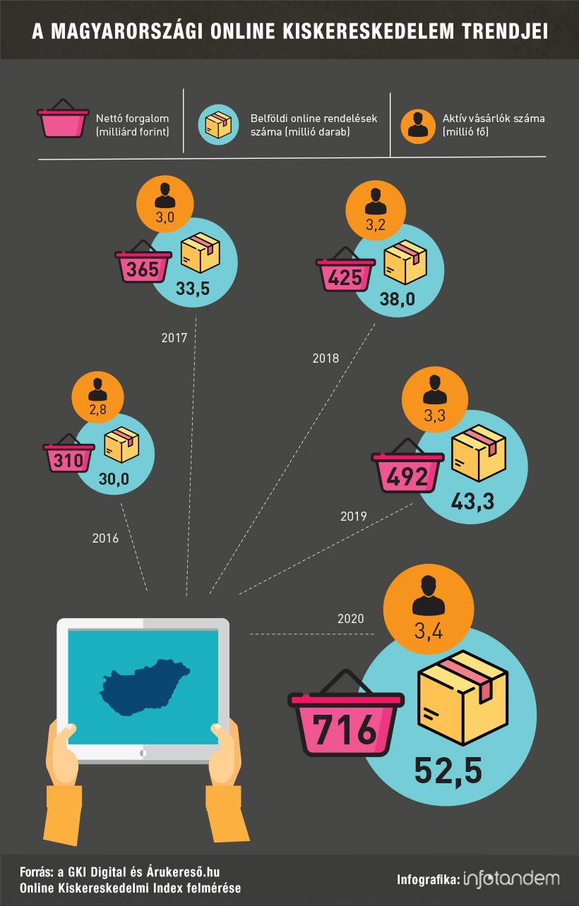 Szintet ugrottak az online vásárlások – infografika