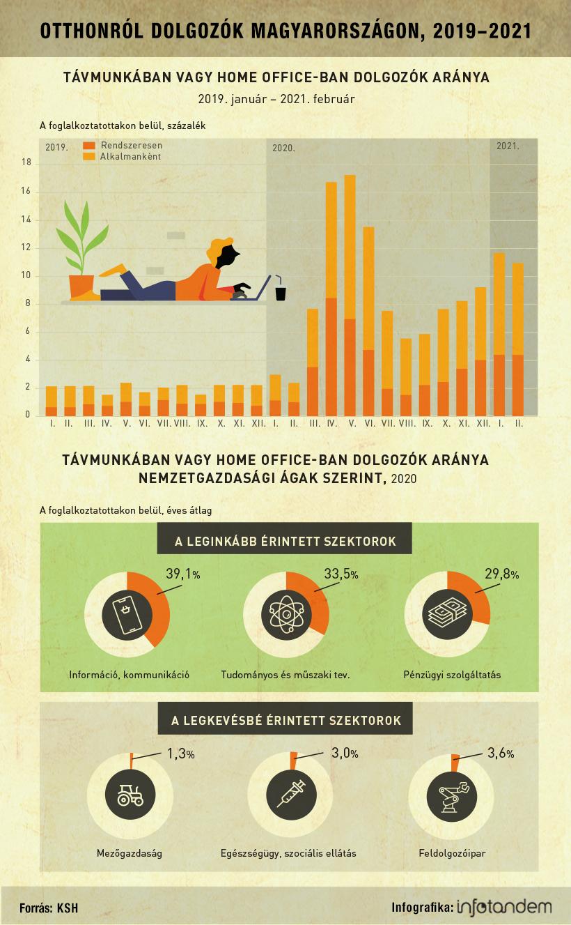 A home office éve – infografika