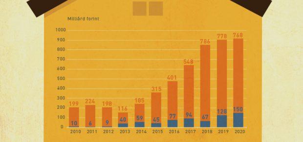 Egyre jobban pörög a lakáshitelezés – infografika