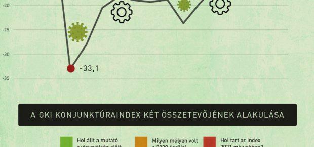 Az üzleti bizalom már kigyógyult a járványból – infografika
