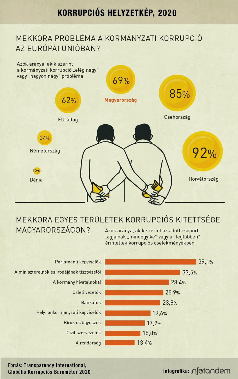 A korrupció továbbra is súlyos probléma – infografika