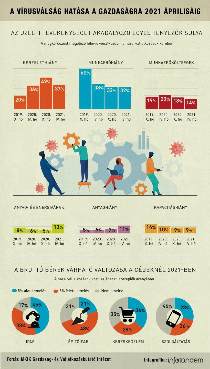 A kereslethiány vált a fő mumussá – infografika