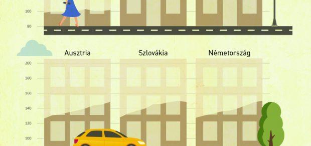 Infografika: lakásárakban verjük az európai mezőnyt
