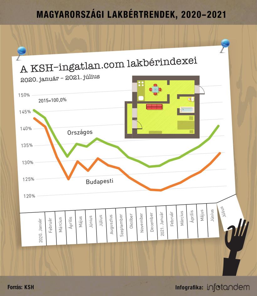 Töretlenül drágulnak a kiadó lakások – infografika