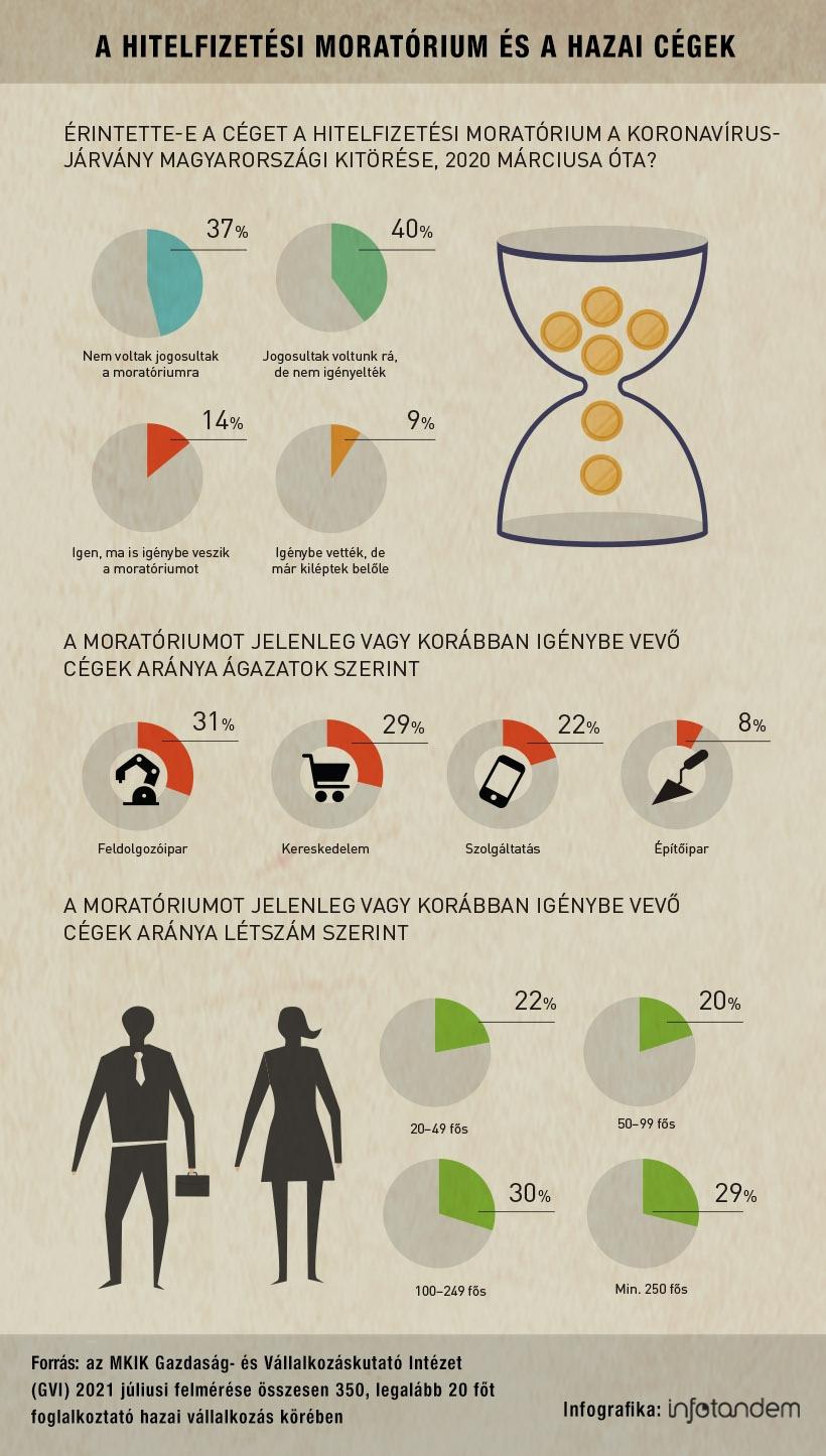 A cégek szűk negyede élt a hitelmoratóriummal – infografika