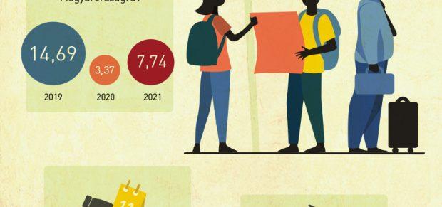 Megindultak a külföldiek, de még nem elegen – infografika
