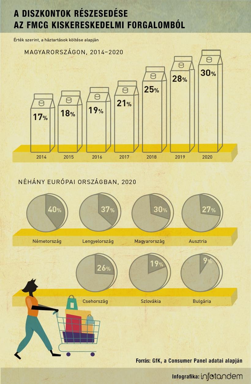 Diszkontok diadalmenete – infografika